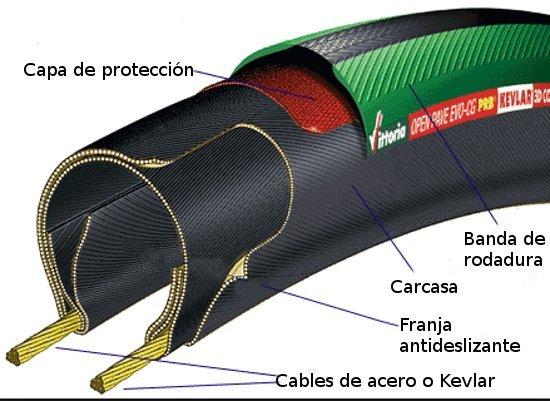 Las capas de la cubierta
